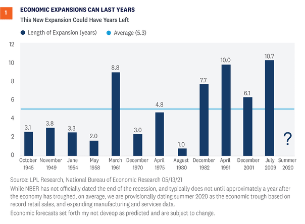 economic-expansion-can-last-years_optimized